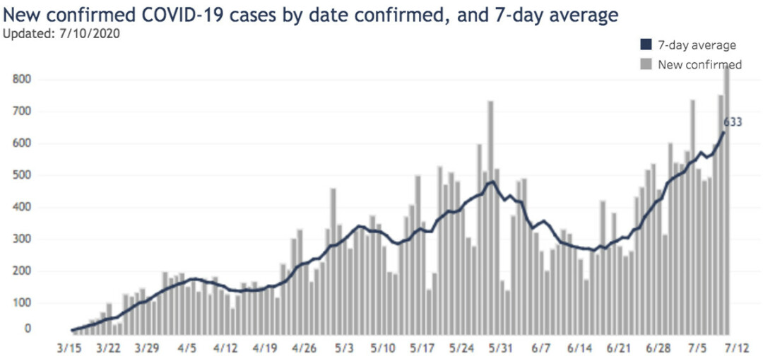 The average number of COVID-19 cases diagnosed in Wisconsin has risen in recent weeks. (Source: Wisconsin Department of Health Services)